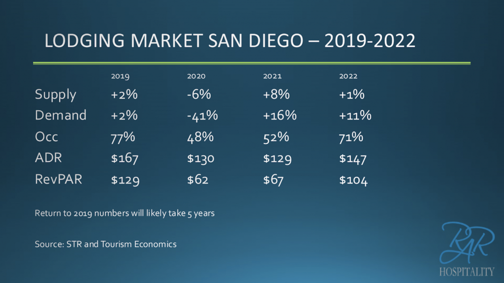 Lodging Market San Diego During The Recovery Year